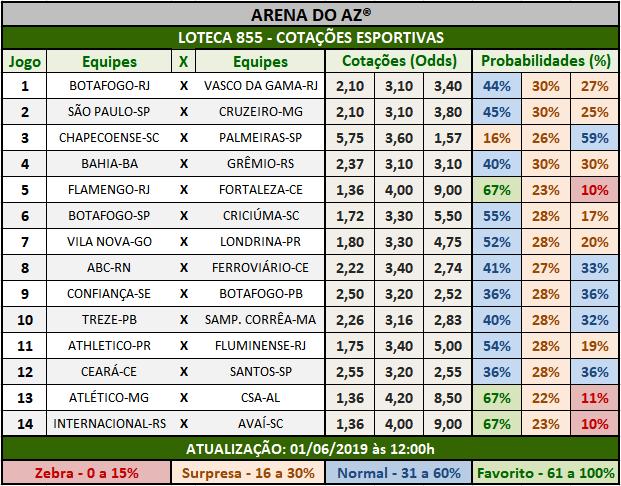 Loteca 855 - Cotações Esportivas - Análises totalmente imparciais feitas por especialistas internacionais, mostrando as cotações e probabilidades de cada um dos 14 jogos da grade.