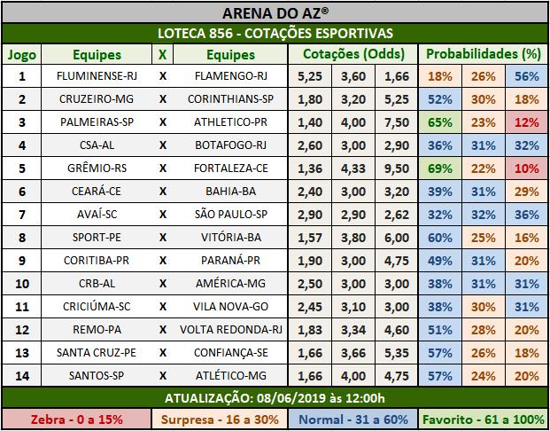 Loteca 856 - Cotações Esportivas - Análises totalmente imparciais feitas por especialistas internacionais, mostrando as cotações e probabilidades de cada um dos 14 jogos da grade.
