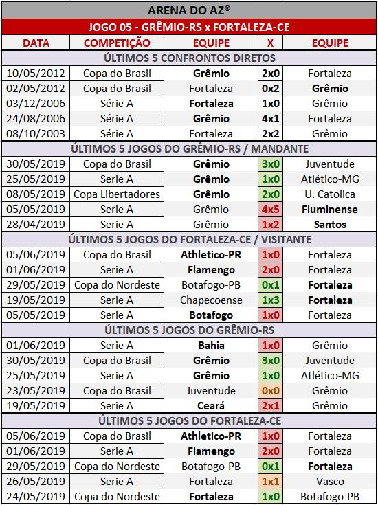 Loteca 856 - Palpites / Históricos - Palpites imparciais e relevantes, ideal para quem gosta de apostas mais arrojadas, acompanhados com os históricos mais recente de cada um dos quatorze jogos da grade.