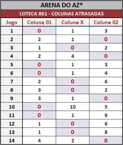 Loteca 861 - Colunas Atrasadas - Pesquisa tradicional e exclusiva do Aposte na Zebra / Arena do AZ. Idealizada para àqueles aficionados da Loteca que gostam de acompanhar o desempenho das colunas a cada concurso.