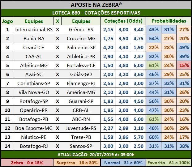 Loteca 860 - Cotações Esportivas - Análises totalmente imparciais feitas por especialistas internacionais, mostrando as cotações e probabilidades de cada um dos 14 jogos da grade.