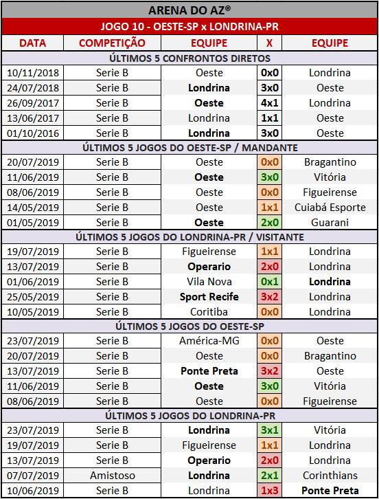 Loteca 861 - Palpites / Históricos - Palpites imparciais e relevantes, ideal para quem gosta de apostas mais arrojadas, acompanhados com os históricos mais recente de cada um dos quatorze jogos da grade.