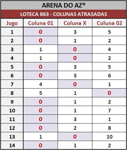 Loteca 863 - Pesquisa tradicional do antigo Aposte na Zebra. Idealizada para àqueles aficionados da Loteca que assim como eu gostam de acompanhar o desempenho das colunas.