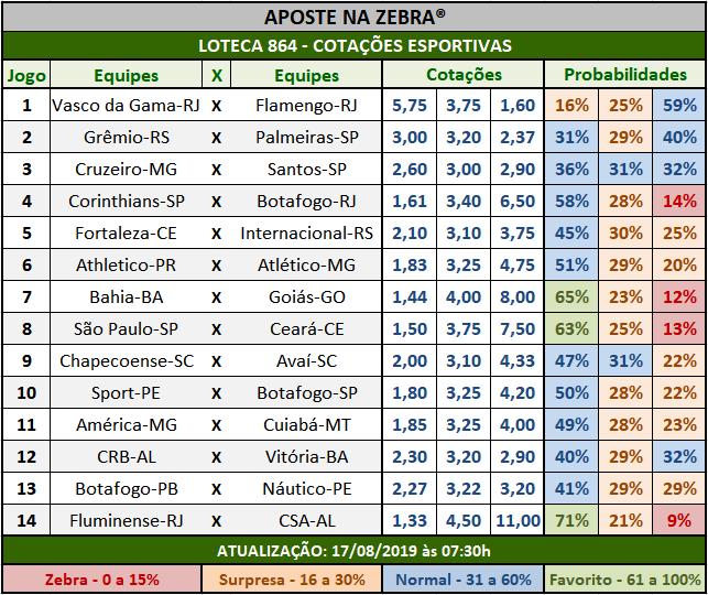 Loteca 864 - Cotações Esportivas - Análises totalmente imparciais feitas por especialistas internacionais, mostrando as cotações e probabilidades de cada um dos 14 jogos da grade.