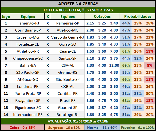 Loteca 866 - Cotações Esportivas - Análises totalmente imparciais feitas por especialistas internacionais, mostrando as cotações e probabilidades de cada um dos 14 jogos da grade.