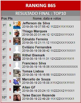 Loteca 865 - Ranking do Top10 da Enquete da AAZ, a Nata dos Lotequeiros do Brasil.