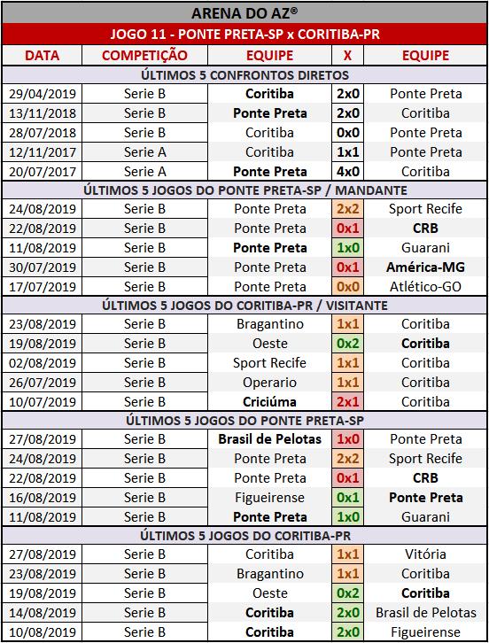 Loteca 866 - Palpites / Históricos - Palpites imparciais e relevantes, ideal para quem gosta de apostas mais arrojadas, acompanhados com os históricos mais recente de cada um dos 14 jogos da grade.