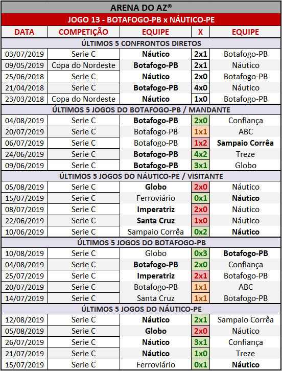 Loteca 864 - Palpites / Históricos - Palpites imparciais e relevantes, ideal para quem gosta de apostas mais arrojadas, acompanhados com os históricos mais recente de cada um dos quatorze jogos da grade.