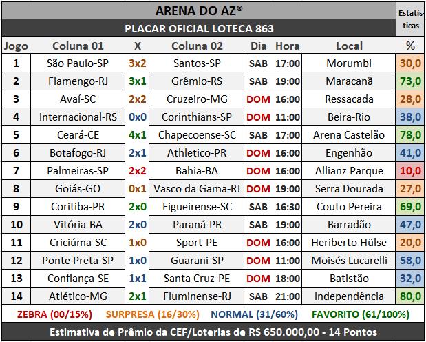 Loteca 863 - Placar Oficial acompanhado com as precisas estatísticas da AAZ - Arena do Aposte na Zebra, o maior e melhor portal de Loteca e Lotogol no Brasil.