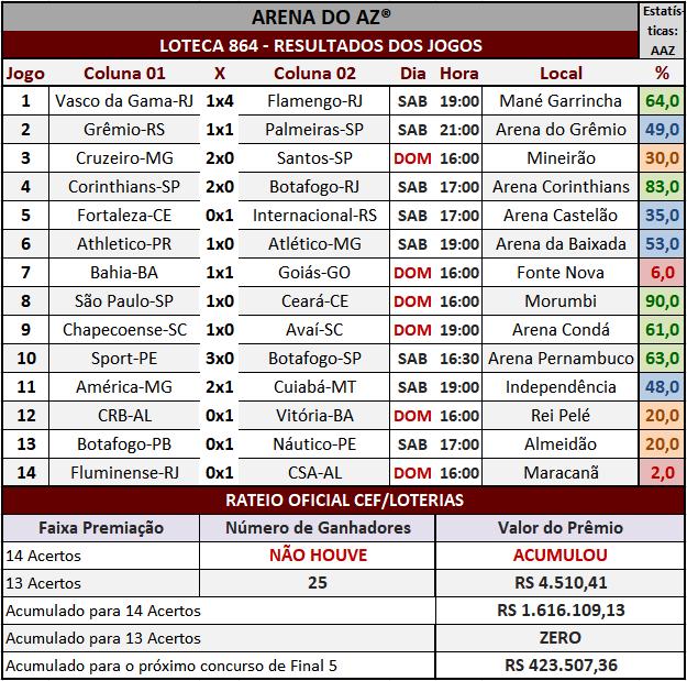 Loteca 864 - Rateio Oficial com divulgação dos resultados dos jogos e demais informações financeiras obtidos no site da Caixa/Loterias.