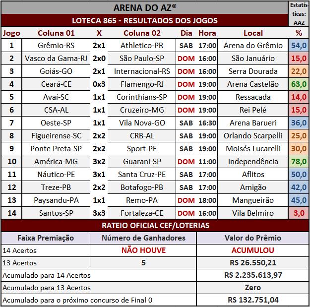 Loteca 865 - Rateio Oficial com divulgação dos resultados dos jogos e demais informações financeiras obtidos no site da Caixa/Loterias.