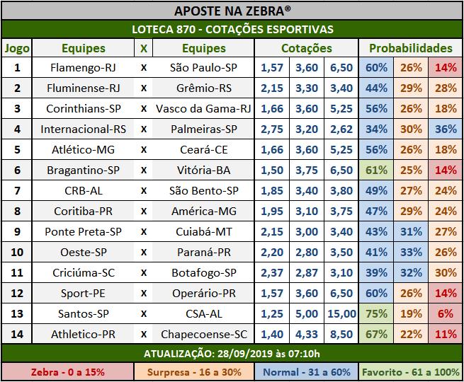 Loteca 870 - Cotações Esportivas - Análises totalmente imparciais feitas por especialistas internacionais, mostrando as cotações e probabilidades de cada um dos 14 jogos da grade.