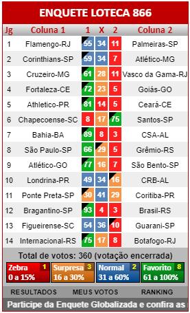 Loteca 866 - Resultados dos jogos registrados na Enquete da AAZ, a verdadeira enquete da Loteca brasileira.