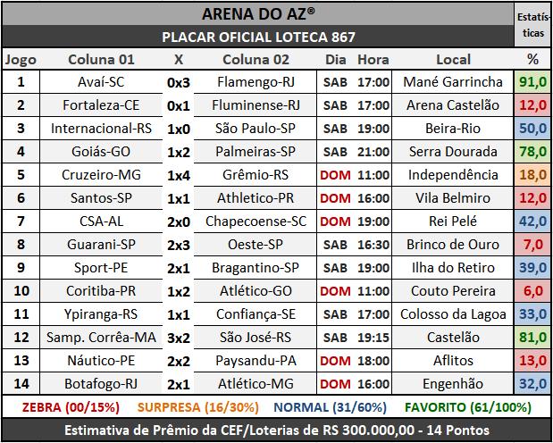 Loteca 867 - Placar Oficial acompanhado com as precisas estatísticas da AAZ - Arena do Aposte na Zebra, o maior e melhor portal de Loteca e Lotogol no Brasil.