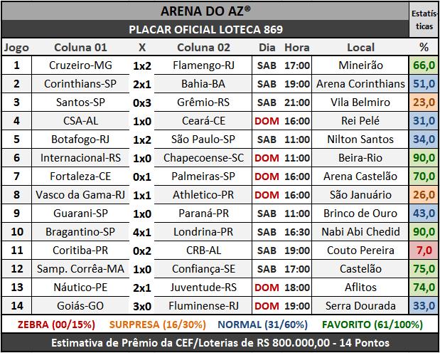 Loteca 869 - Placar Oficial acompanhado com as precisas estatísticas da AAZ - Arena do Aposte na Zebra, o maior e melhor portal de Loteca e Lotogol no Brasil.