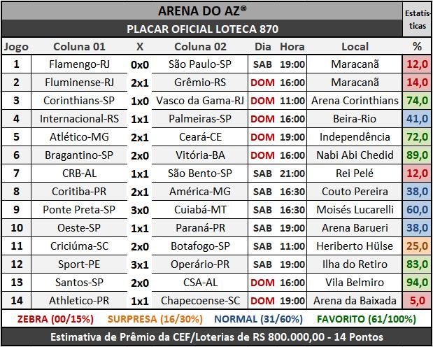 Loteca 870 - Placar Oficial acompanhado com as precisas estatísticas da AAZ - Arena do Aposte na Zebra, o maior e melhor portal de Loteca e Lotogol no Brasil.