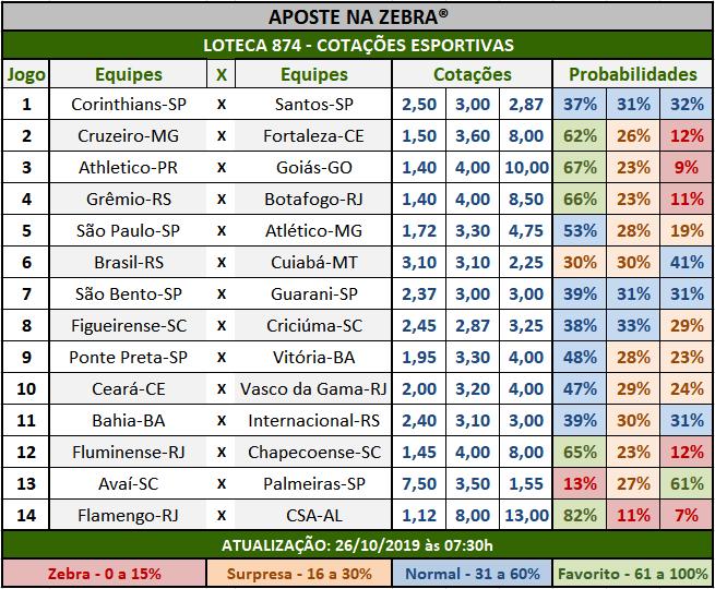 Loteca 874 - Cotações Esportivas - Análises totalmente imparciais feitas por especialistas internacionais, mostrando as cotações e probabilidades de cada um dos 14 jogos da grade.