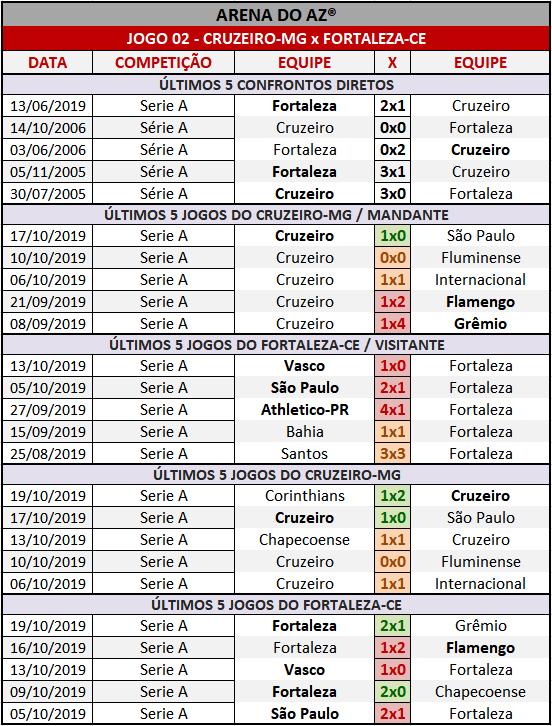 Loteca 874 - Palpites & Históricos - Palpites imparciais e relevantes, ideal para quem gosta de apostas mais arrojadas, acompanhados com os históricos mais recente de cada um dos 14 jogos da grade.