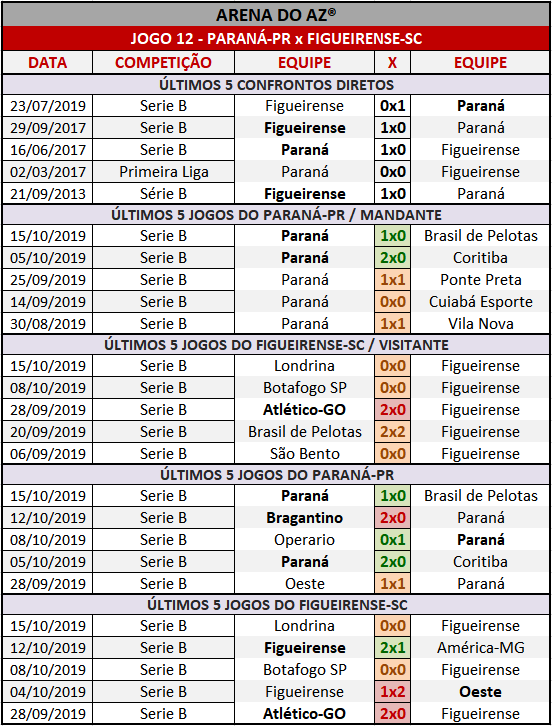 Loteca 873 - Palpites & Históricos - Palpites imparciais e relevantes, ideal para quem gosta de apostas mais arrojadas, acompanhados com os históricos mais recente de cada um dos 14 jogos da grade.