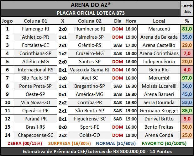 Loteca 873 - Placar Oficial acompanhado com as precisas estatísticas da AAZ - Arena do Aposte na Zebra, o maior e melhor portal de Loteca e Lotogol no Brasil.