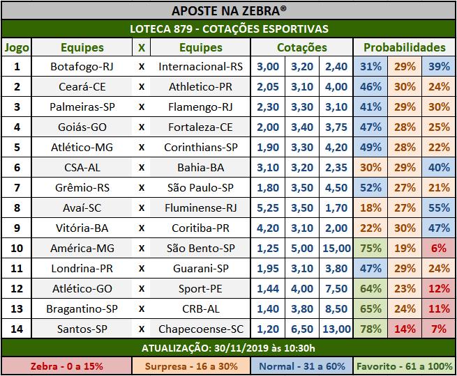 Loteca 879 - Cotações Esportivas - Análises totalmente imparciais feitas por especialistas internacionais, mostrando as cotações e probabilidades de cada um dos 14 jogos da grade.