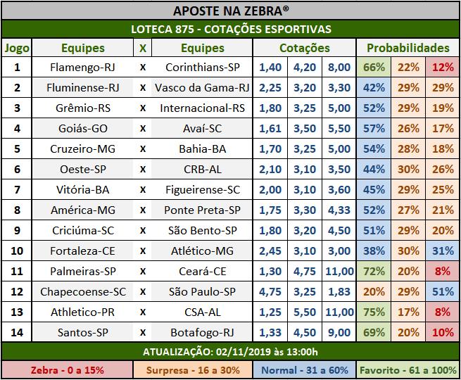 Loteca 875 - Cotações Esportivas - Análises totalmente imparciais feitas por especialistas internacionais, mostrando as cotações e probabilidades de cada um dos 14 jogos da grade.