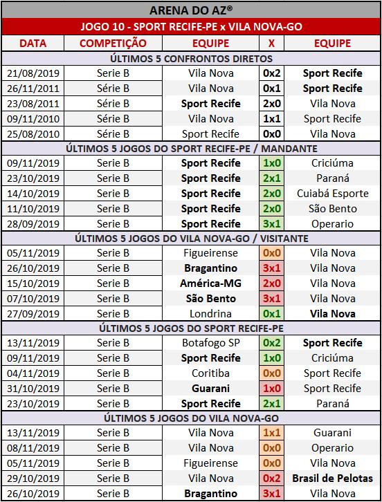 Loteca 877 - Palpites & Históricos - Palpites imparciais e relevantes, ideal para quem gosta de apostas mais arrojadas, acompanhados com os históricos mais recente de cada um dos 14 jogos da grade.