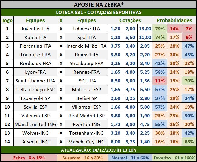 Loteca 881 - Cotações Esportivas - Análises totalmente imparciais feitas por especialistas internacionais, mostrando as cotações e probabilidades de cada um dos 14 jogos da grade.