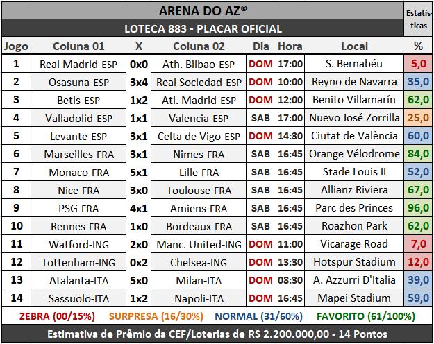 Loteca 882 - Placar Oficial acompanhado com as precisas estatísticas da AAZ - Arena do Aposte na Zebra, o maior e melhor portal de Loteca e Lotogol no Brasil.