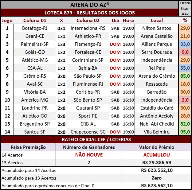Loteca 879 - Rateio Oficial com divulgação dos resultados dos jogos e demais informações financeiras obtidos no site da Caixa/Loterias.
