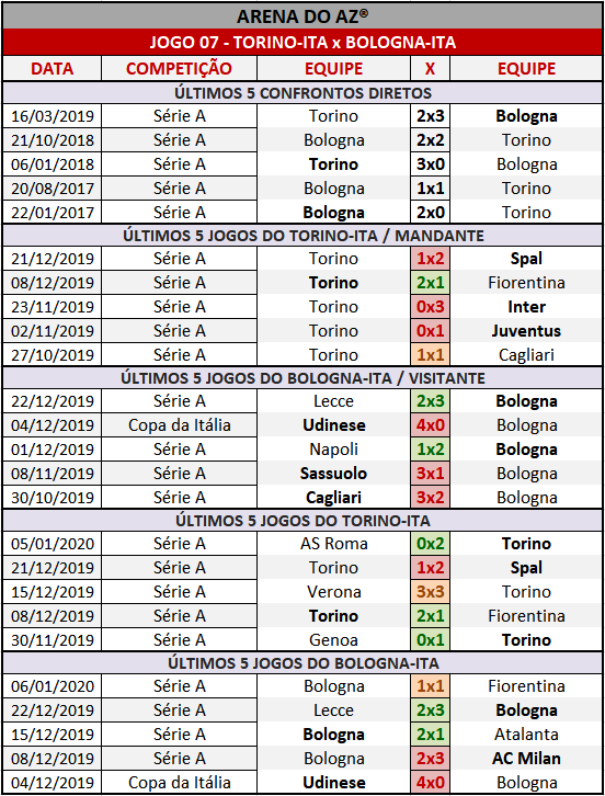 Loteca 884 - Palpites & Históricos - Palpites imparciais e relevantes, ideal para quem gosta de apostas mais arrojadas, acompanhados com os históricos mais recente de cada um dos 14 jogos da grade.
