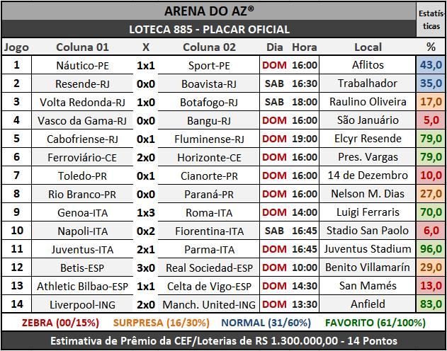 Loteca 885 - Placar Oficial acompanhado com as precisas estatísticas da AAZ - Arena do Aposte na Zebra, o maior e melhor portal de Loteca e Lotogol no Brasil.