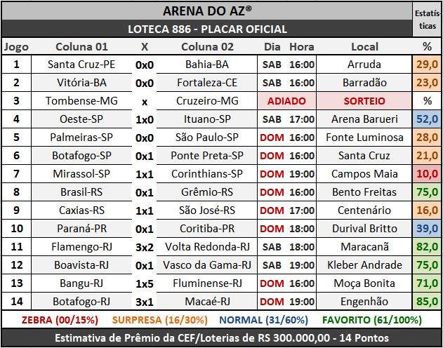Loteca 886 - Placar Oficial acompanhado com as precisas estatísticas da AAZ - Arena do Aposte na Zebra, o maior e melhor portal de Loteca e Lotogol no Brasil.