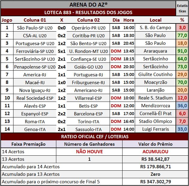 Loteca 883 - Rateio Oficial com divulgação dos resultados dos jogos e demais informações financeiras obtidos no site da Caixa/Loterias.