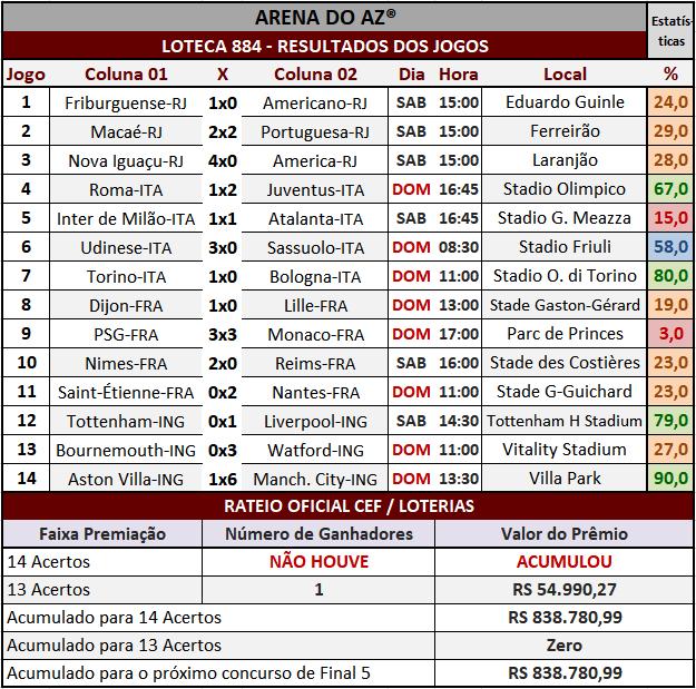 Loteca 884 - Rateio Oficial com divulgação dos resultados dos jogos e demais informações financeiras obtidos no site da Caixa/Loterias.