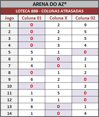 Loteca 888 - Colunas Atrasadas - Pesquisa tradicional e exclusiva do Aposte na Zebra / Arena do AZ. Idealizada para àqueles aficionados da Loteca que gostam de acompanhar o desempenho das colunas a cada concurso.