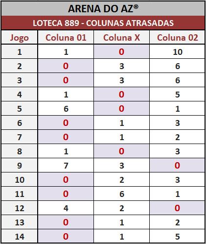 Loteca 889 - Colunas Atrasadas - Pesquisa tradicional e exclusiva do Aposte na Zebra / Arena do AZ. Idealizada para àqueles aficionados da Loteca que gostam de acompanhar o desempenho das colunas a cada concurso.