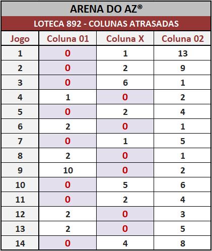 Loteca 892 - Colunas Atrasadas - Pesquisa tradicional e exclusiva do Aposte na Zebra / Arena do AZ. Idealizada para àqueles aficionados da Loteca que gostam de acompanhar o desempenho das colunas a cada concurso.