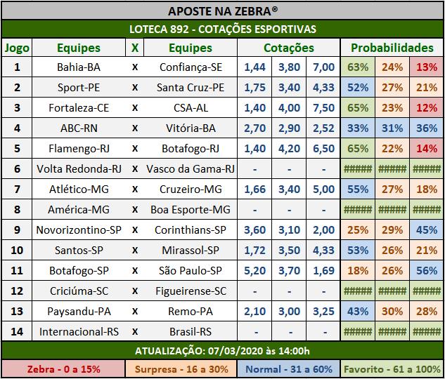 Loteca 892 - Cotações Esportivas - Análises totalmente imparciais feitas por especialistas internacionais, mostrando as cotações e probabilidades de cada um dos 14 jogos da grade.