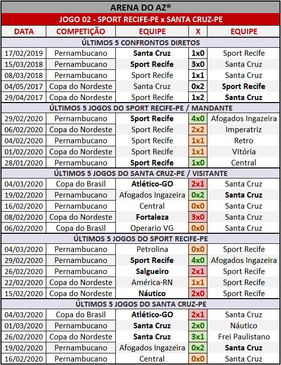 Loteca 892 - Palpites & Históricos - Palpites imparciais e relevantes, ideal para quem gosta de apostas mais arrojadas, acompanhados com os históricos mais recente de cada um dos 14 jogos da grade.