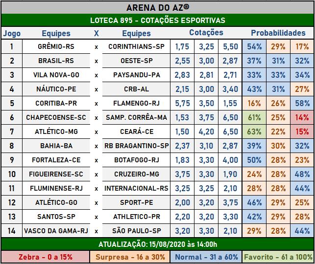 Loteca 895 - Cotações Esportivas - Análises totalmente imparciais feitas por especialistas internacionais, mostrando as cotações e probabilidades de cada um dos 14 jogos da grade.