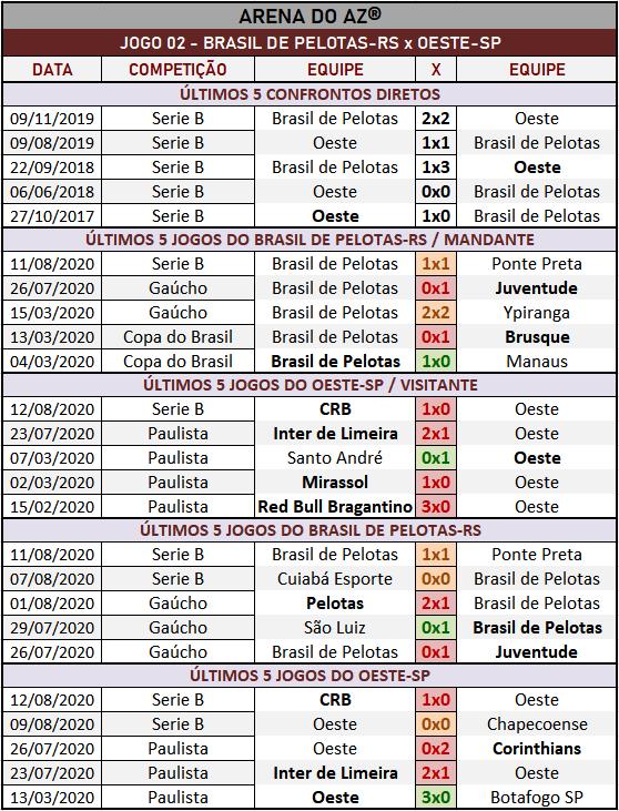 Loteca 895 - Palpites & Históricos - Palpites imparciais e relevantes, ideal para quem gosta de apostas mais arrojadas, acompanhados com os históricos mais recente de cada um dos 14 jogos da grade.