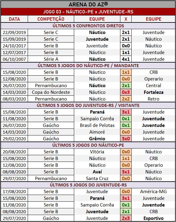 Loteca 896 - Palpites & Históricos - Palpites imparciais e relevantes, ideal para quem gosta de apostas mais arrojadas, acompanhados com os históricos mais recente de cada um dos 14 jogos da grade.