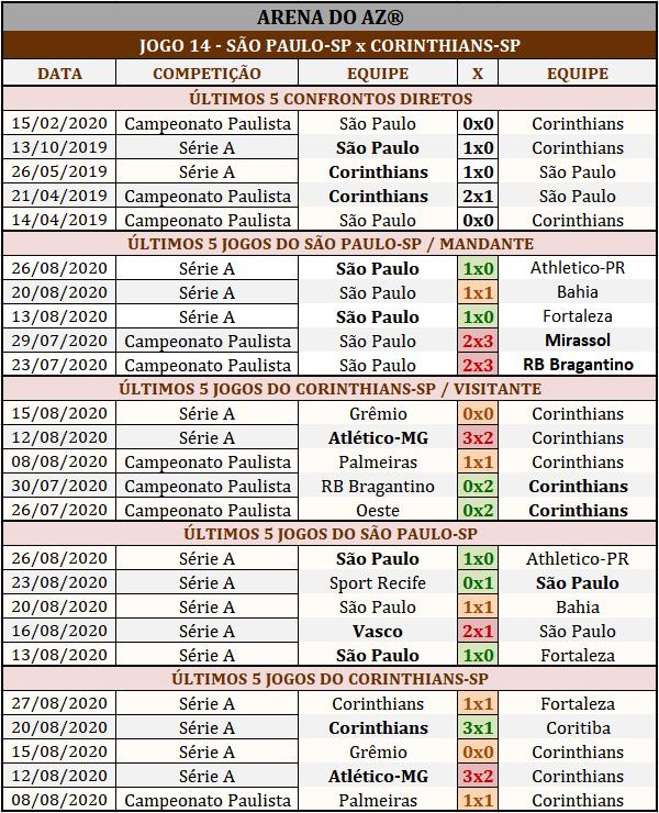 Loteca 897 - Palpites & Históricos - Palpites imparciais e relevantes, ideal para quem gosta de apostas mais arrojadas, acompanhados com os históricos mais recente de cada um dos 14 jogos da grade.