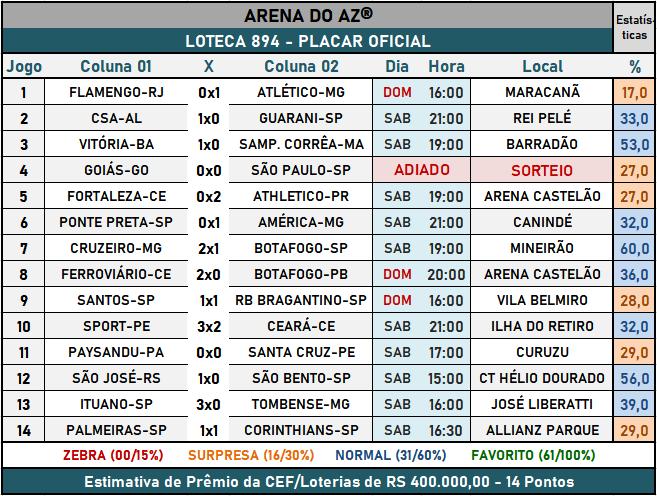 Loteca 894 - Placar Oficial acompanhado com as precisas estatísticas da AAZ - Arena do Aposte na Zebra, o maior e melhor portal de Loteca e Lotogol no Brasil.