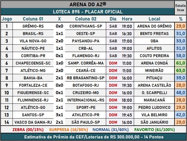 Loteca 895 - Placar Oficial acompanhado com as precisas estatísticas da AAZ - Arena do Aposte na Zebra, o maior e melhor portal de Loteca e Lotogol no Brasil.