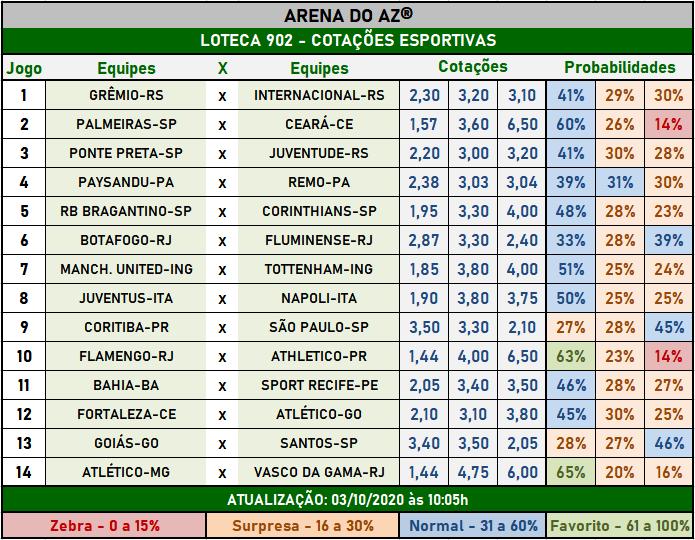 Loteca 902 - Cotações Esportivas - Análises imparciais feitas por especialistas internacionais, mostrando as cotações e probabilidades de cada um dos 14 jogos da grade.