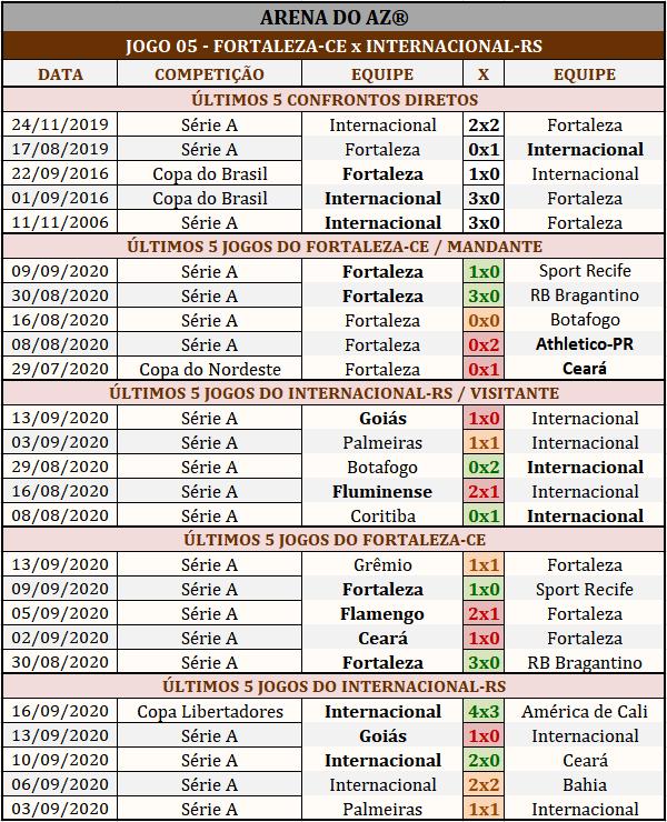 Loteca 900 - Palpites & Históricos - Palpites imparciais e relevantes, ideal para quem gosta de apostas mais arrojadas, acompanhados com os históricos mais recente de cada um dos 14 jogos da grade.