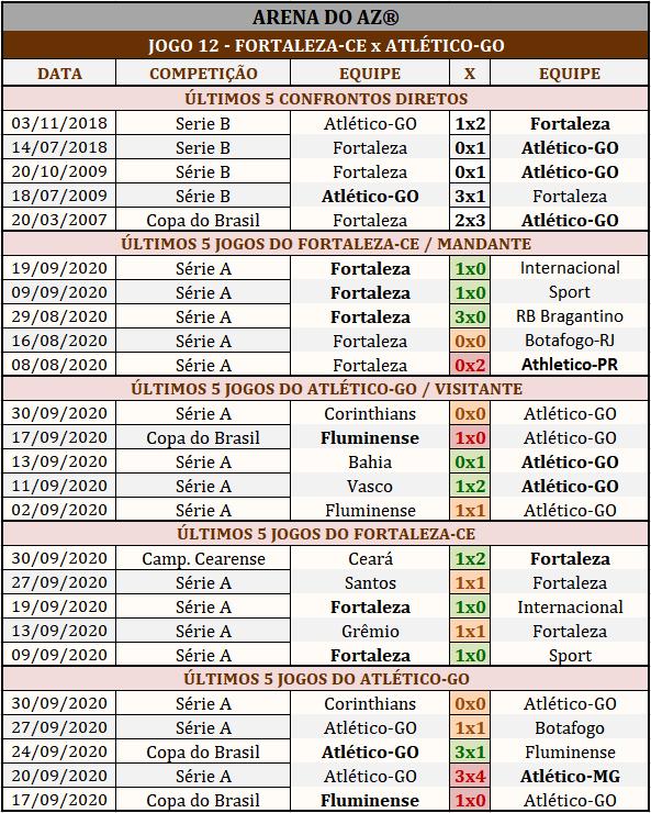 Loteca 902 - Palpites & Históricos - Palpites imparciais e relevantes, ideal para quem gosta de apostas mais arrojadas, acompanhados com os históricos mais recente de cada um dos 14 jogos da grade.