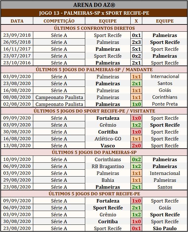 Loteca 899 - Palpites & Históricos - Palpites imparciais e relevantes, ideal para quem gosta de apostas mais arrojadas, acompanhados com os históricos mais recente de cada um dos 14 jogos da grade.